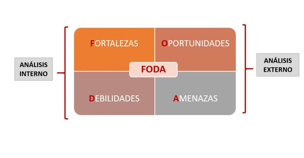 Matriz foda - ordenamiento territorial
